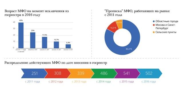 Портал Vkladrf.ru узнал, что грозит инвесторам при исключении МФО из госреестра